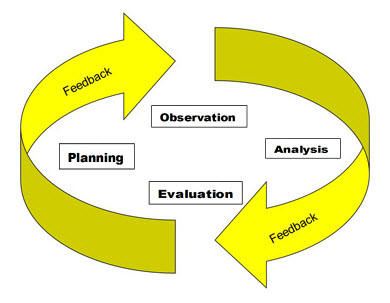 Coaching Process Image 1