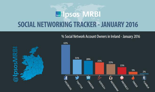 Social Media netwrok tracker